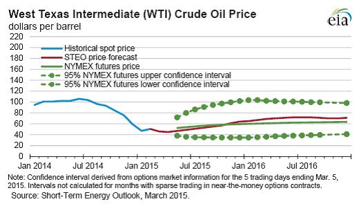 Crude oil broker usa
